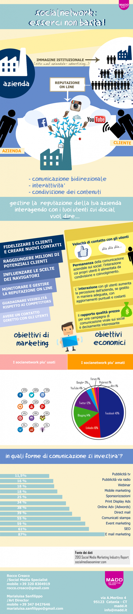 SOCIAL-media-marketing-infografica