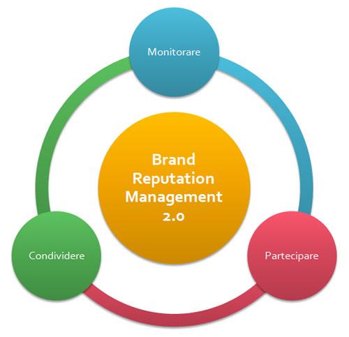 costruire la Brand Reputation: Monitorare, Condividere, Partecipare .