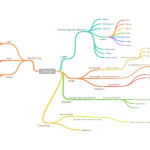 Mappe concettuali? Coggle.it