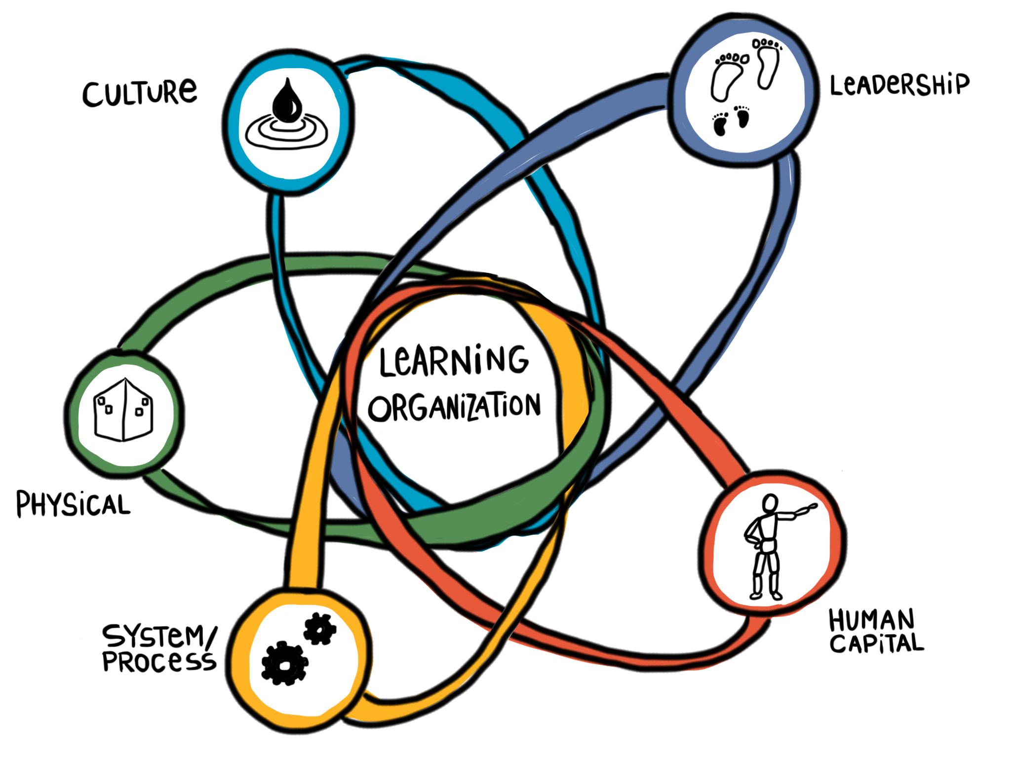 La struttura organizzativa di un'azienda incide sulle performance oltre che sulla comunicazione