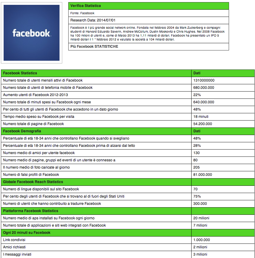 Facebook statistiche luglio 2014