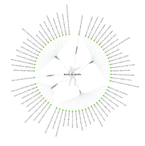 grafico di un strumento per scegliere le parole chiave